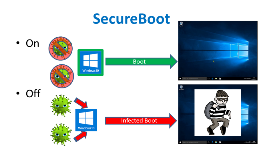 Secure Boot Linux