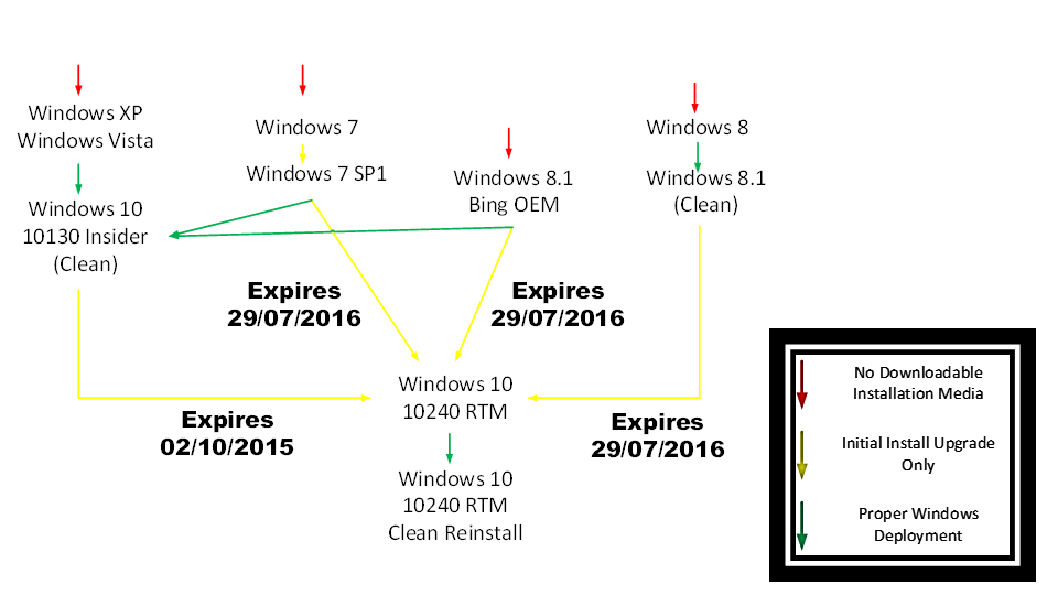 how to do a clean install of windows 10 from vista