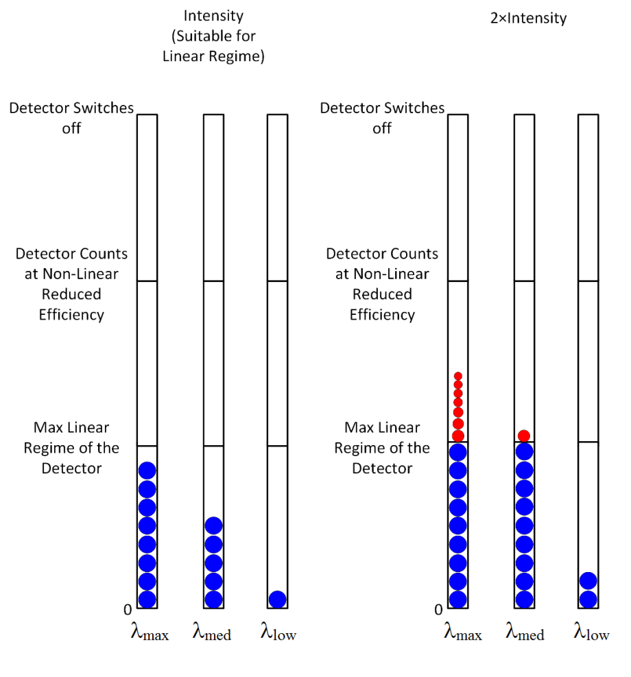 count rates detectors