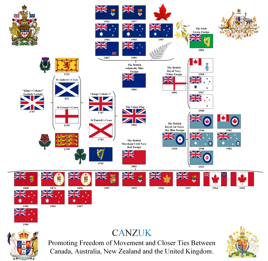 CANZUK Flag Timeline Updated 5 to 3